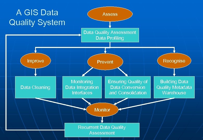 A GIS Data Quality System Assess Data Quality Assessment Data Profiling Improve Data Cleaning