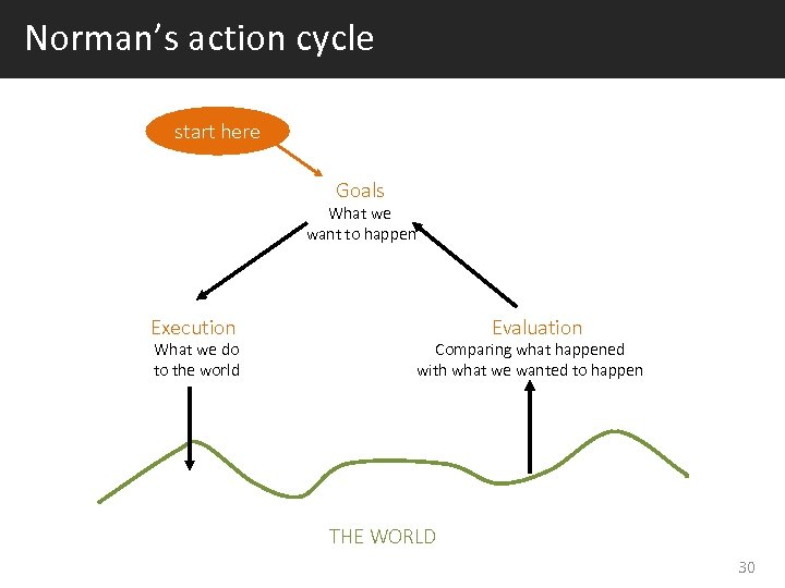 Norman's action cycle start here Goals What we want to happen Execution What we