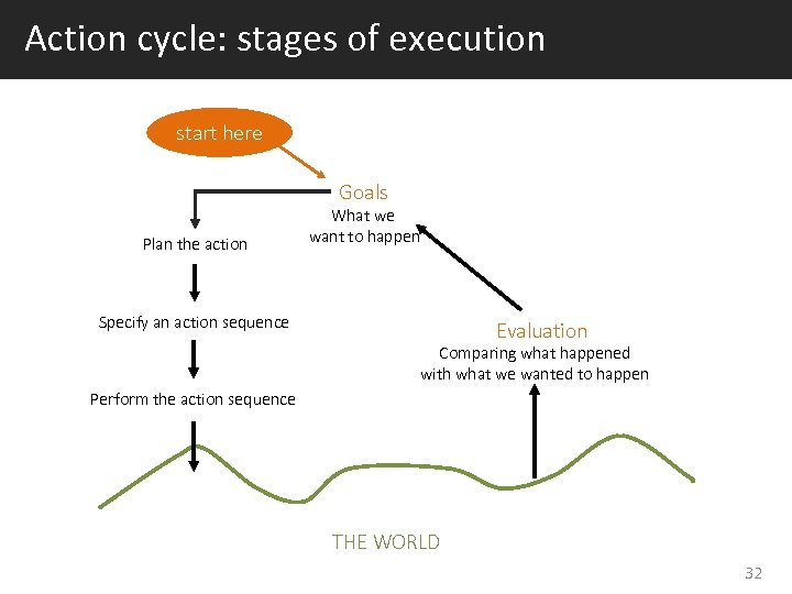 Action cycle: stages of execution start here Goals Plan the action What we want