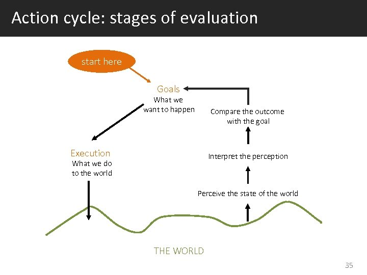 Action cycle: stages of evaluation start here Goals What we want to happen Compare