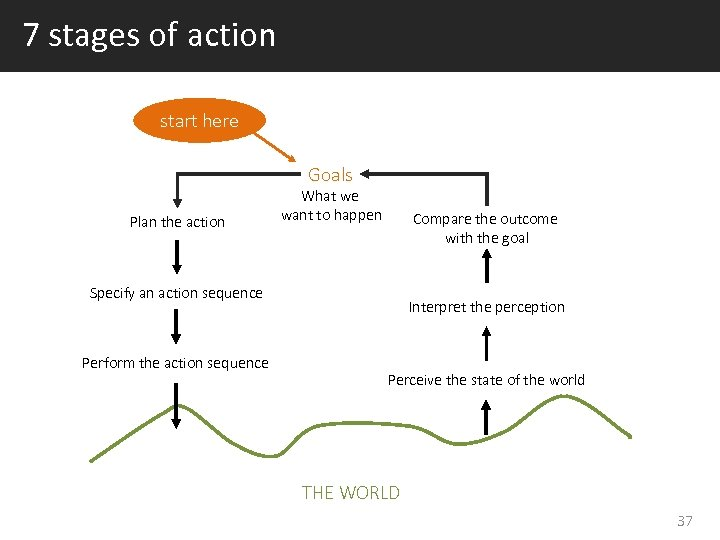 7 stages of action start here Goals Plan the action What we want to