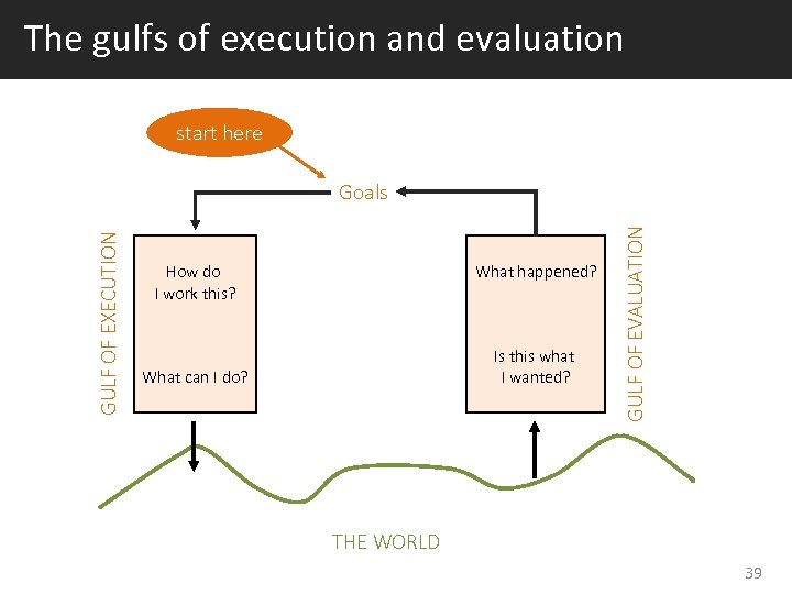 The gulfs of execution and evaluation start here How do I work this? What