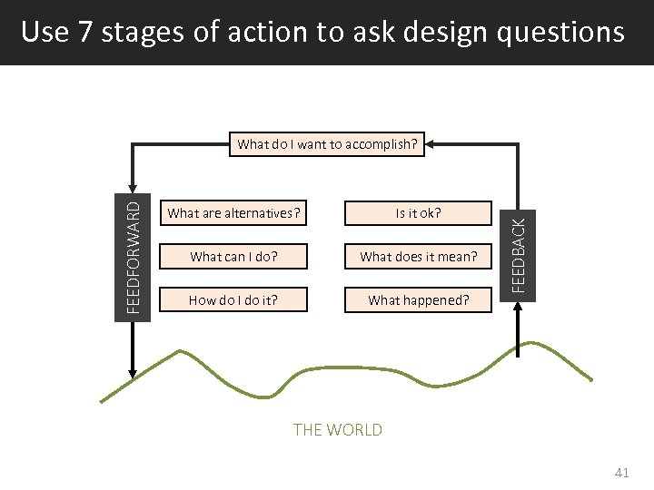 Use 7 stages of action to ask design questions What are alternatives? Is it