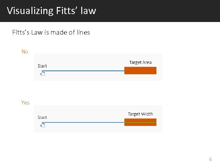 Visualizing Fitts' law Fitts's Law is made of lines No Yes 6