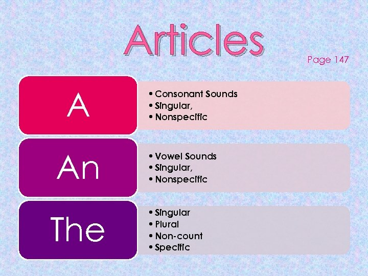 Articles A An The • Consonant Sounds • Singular, • Nonspecific • Vowel Sounds