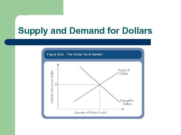Supply and Demand for Dollars
