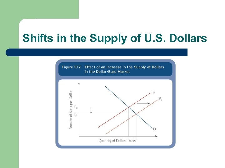 Shifts in the Supply of U. S. Dollars