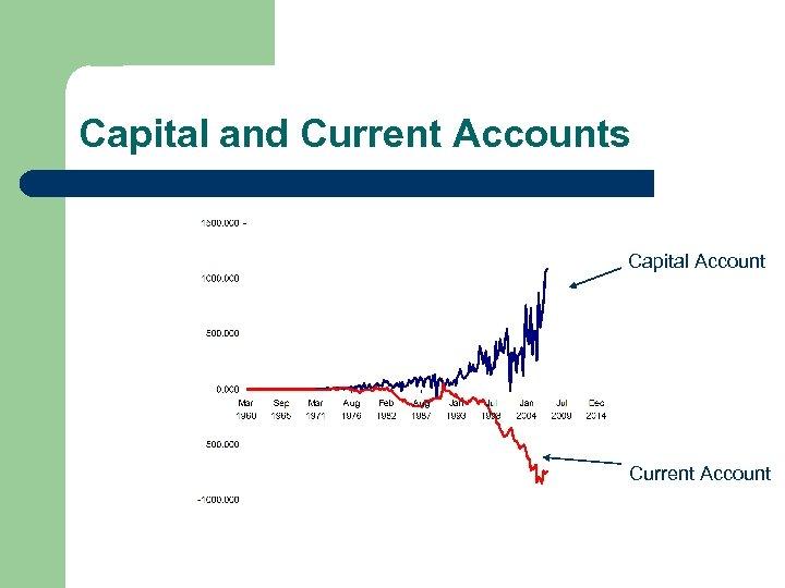 Capital and Current Accounts Capital Account Current Account