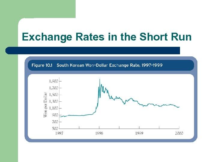 Exchange Rates in the Short Run