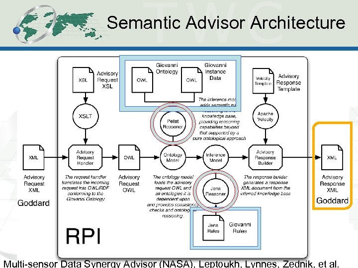 Semantic Advisor Architecture RPI Multi-sensor Data Synergy Advisor (NASA), Leptoukh, Lynnes, Zednik, et al.