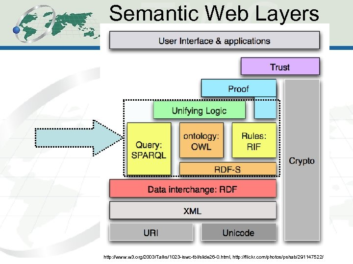 Semantic Web Layers 2 http: //www. w 3. org/2003/Talks/1023 -iswc-tbl/slide 26 -0. html, http: