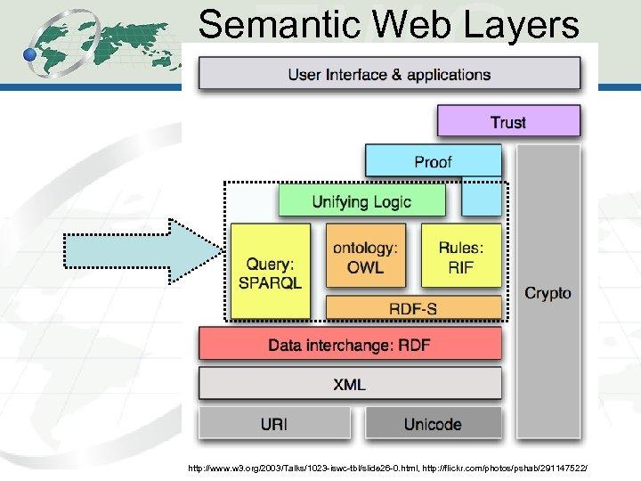 Semantic Web Layers 2 http: //www. w 3. org/2003/Talks/1023 -iswc-tbl/slide 26 -0. html, http: