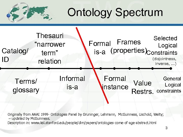 "Ontology Spectrum Thesauri ""narrower Catalog/ term"" ID relation Terms/ glossary Informal is-a Selected Formal"