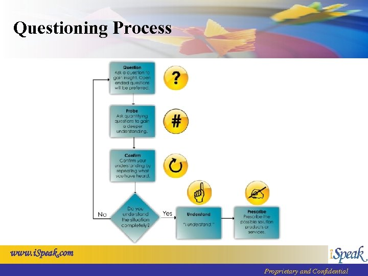 Questioning Process www. i. Speak. com Proprietary and Confidential