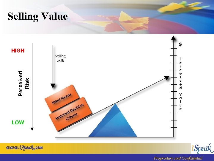 Selling Value Perceived Risk HIGH LOW www. i. Speak. com Proprietary and Confidential