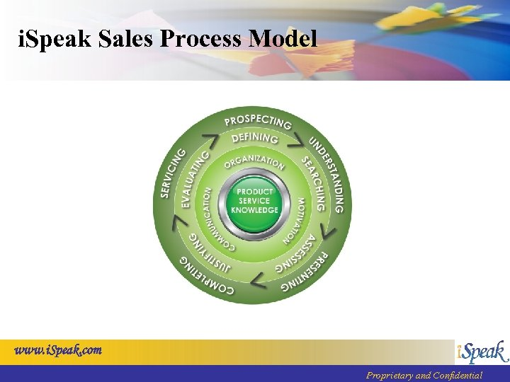 i. Speak Sales Process Model www. i. Speak. com Proprietary and Confidential