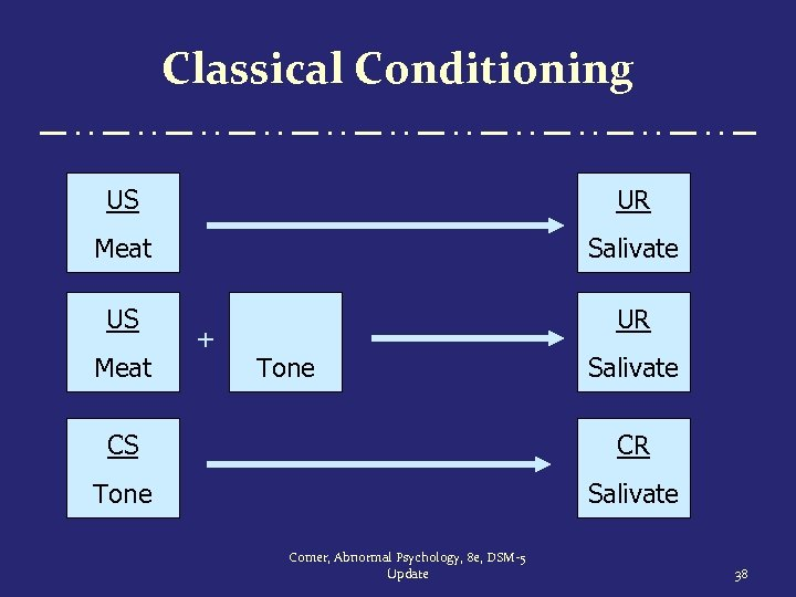 Classical Conditioning US UR Meat Salivate US UR Meat + Tone Salivate CS CR