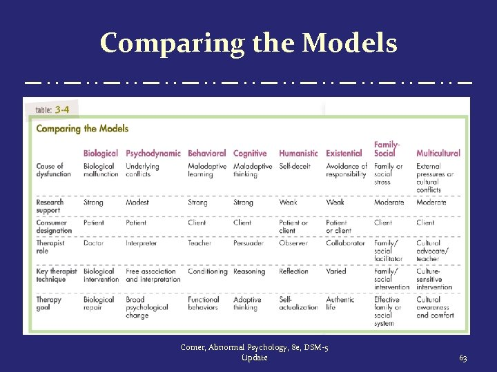 Comparing the Models Comer, Abnormal Psychology, 8 e, DSM-5 Update 63