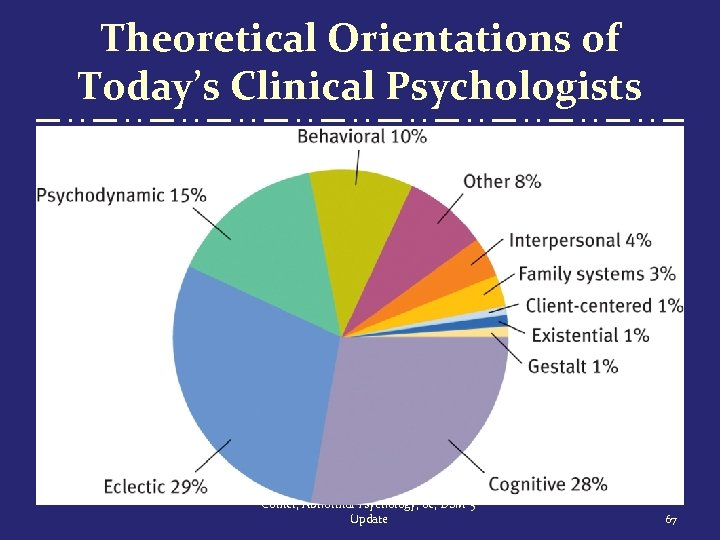 Theoretical Orientations of Today's Clinical Psychologists Comer, Abnormal Psychology, 8 e, DSM-5 Update 67