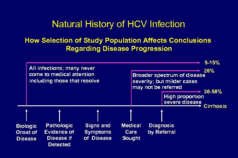 Natural History of HCV Infection How Selection of Study Population Affects Conclusions Regarding Disease