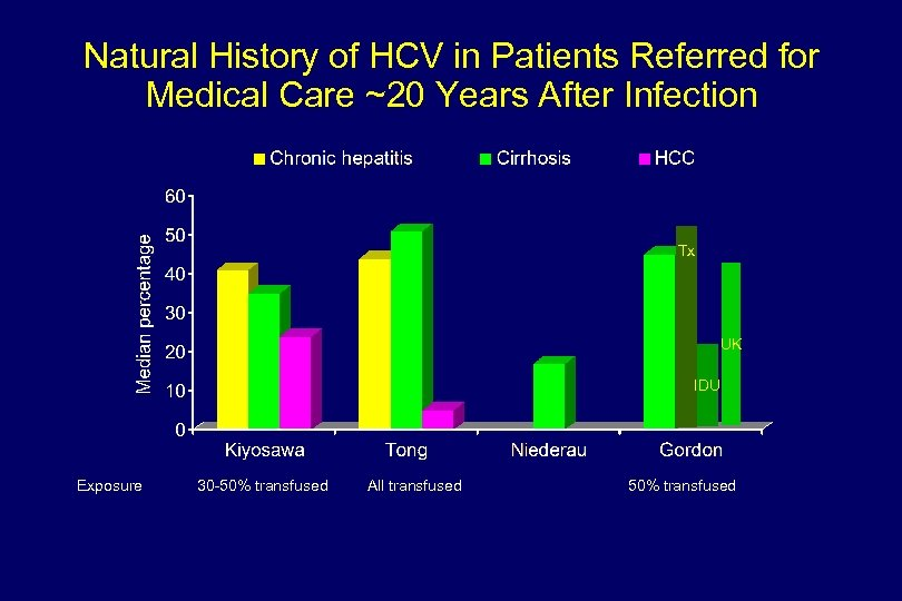 Natural History of HCV in Patients Referred for Medical Care ~20 Years After Infection