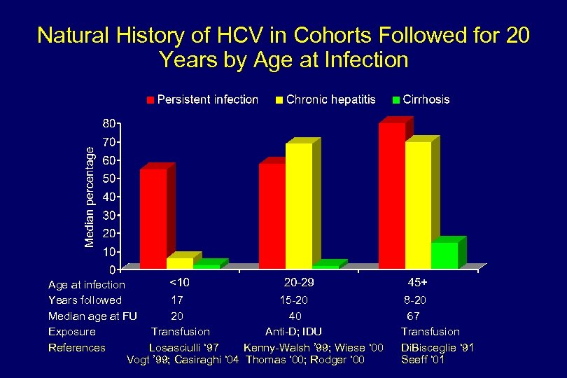 Natural History of HCV in Cohorts Followed for 20 Years by Age at Infection