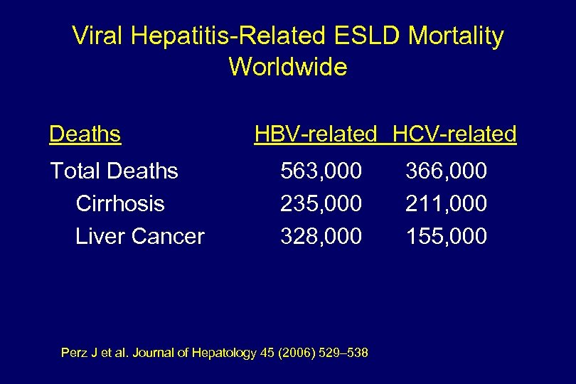 Viral Hepatitis-Related ESLD Mortality Worldwide Deaths Total Deaths Cirrhosis Liver Cancer HBV-related HCV-related 563,