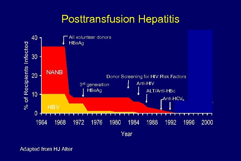 Posttransfusion Hepatitis All volunteer donors HBs. Ag NANB Donor Screening for HIV Risk Factors