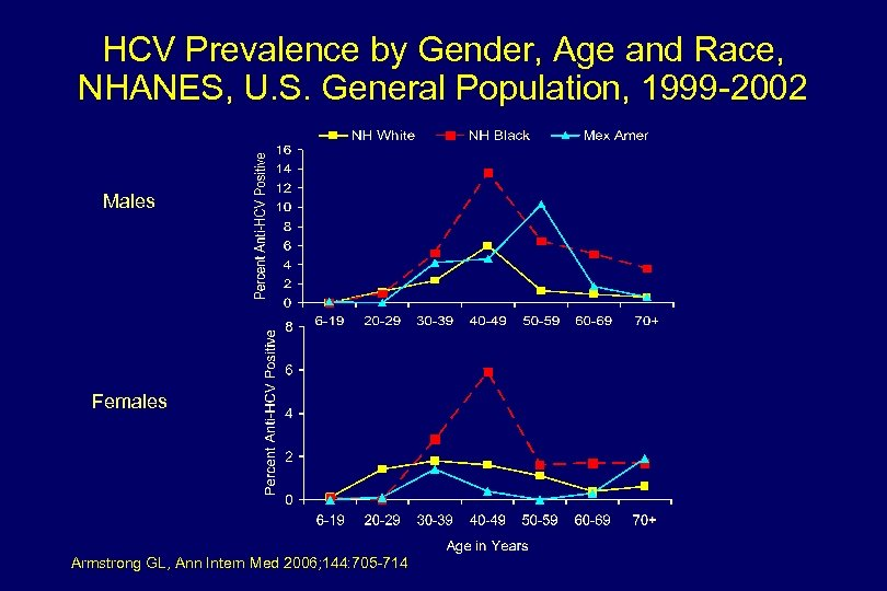 HCV Prevalence by Gender, Age and Race, NHANES, U. S. General Population, 1999 -2002