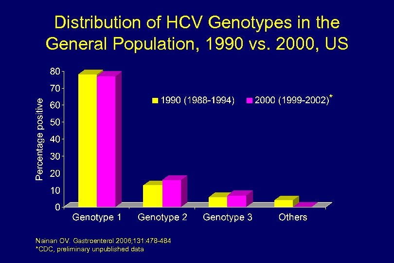 Distribution of HCV Genotypes in the General Population, 1990 vs. 2000, US * Nainan