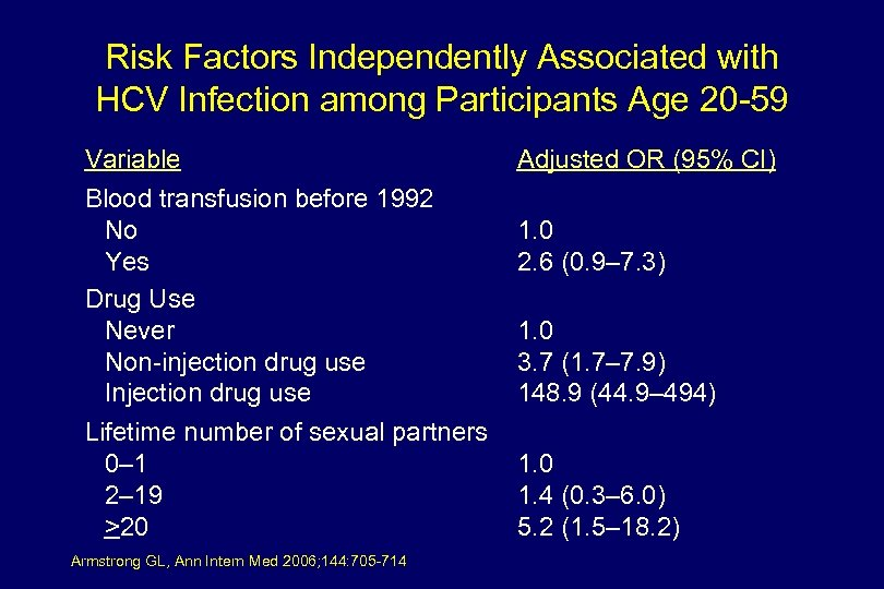 Risk Factors Independently Associated with HCV Infection among Participants Age 20 -59 Variable Blood
