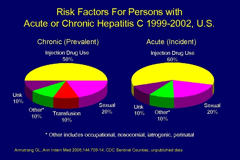 Risk Factors For Persons with Acute or Chronic Hepatitis C 1999 -2002, U. S.