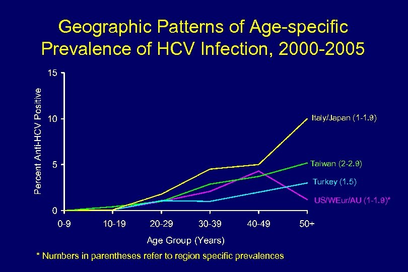 Geographic Patterns of Age-specific Prevalence of HCV Infection, 2000 -2005 Italy/Japan (1 -1. 9)
