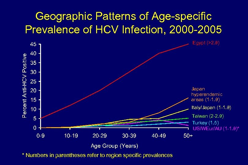 Geographic Patterns of Age-specific Prevalence of HCV Infection, 2000 -2005 Egypt (>2. 9) Japan