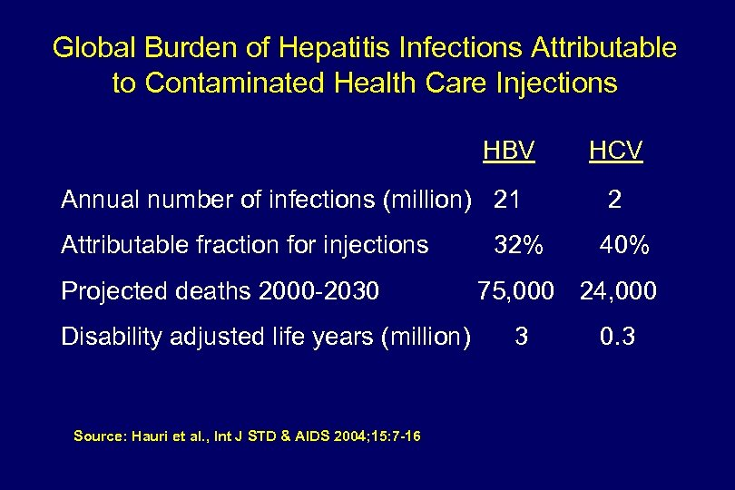 Global Burden of Hepatitis Infections Attributable to Contaminated Health Care Injections HBV Annual number