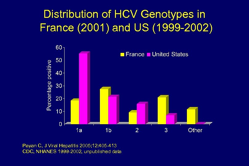 Distribution of HCV Genotypes in France (2001) and US (1999 -2002) Payan C, J