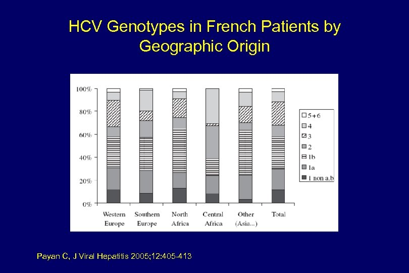 HCV Genotypes in French Patients by Geographic Origin Payan C, J Viral Hepatitis 2005;