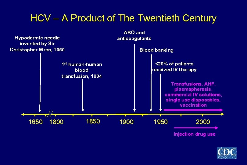 HCV – A Product of The Twentieth Century ABO and anticoagulants Hypodermic needle invented