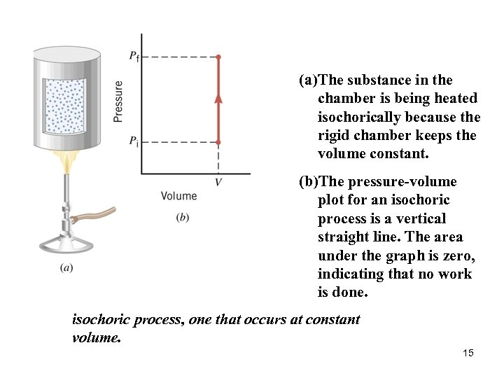 (a) The substance in the chamber is being heated isochorically because the rigid chamber