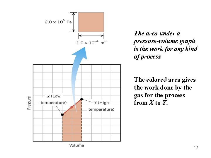 The area under a pressure-volume graph is the work for any kind of process.