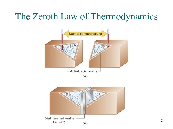The Zeroth Law of Thermodynamics 2
