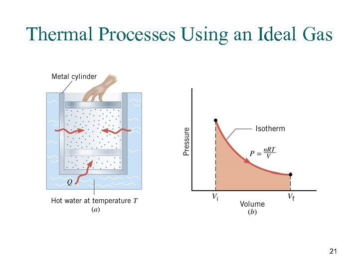 Thermal Processes Using an Ideal Gas 21