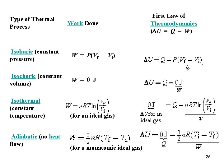 Type of Thermal Process Work Done First Law of Thermodynamics (DU = Q –