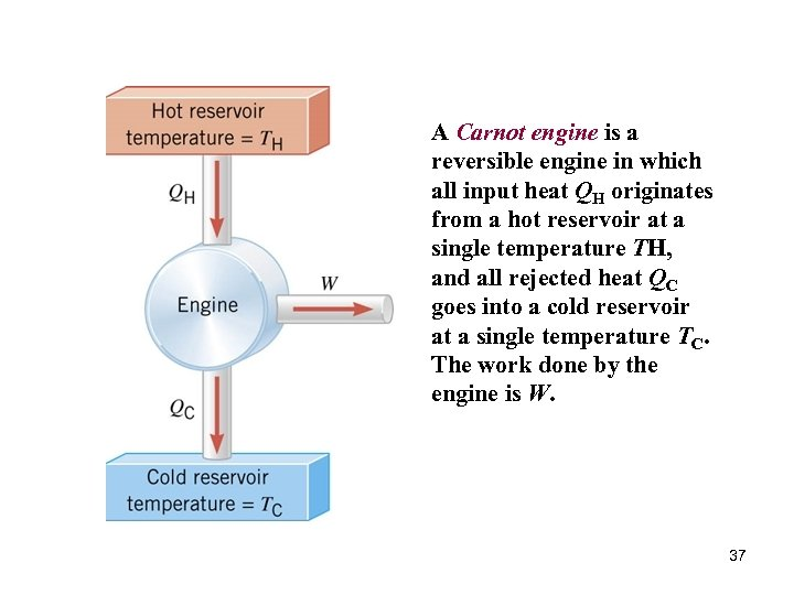 A Carnot engine is a reversible engine in which all input heat QH originates