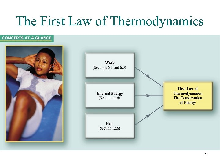 The First Law of Thermodynamics 4