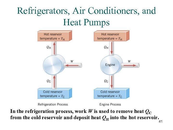 Refrigerators, Air Conditioners, and Heat Pumps In the refrigeration process, work W is used