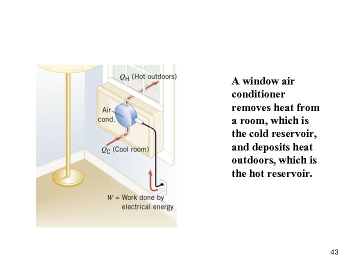 A window air conditioner removes heat from a room, which is the cold reservoir,