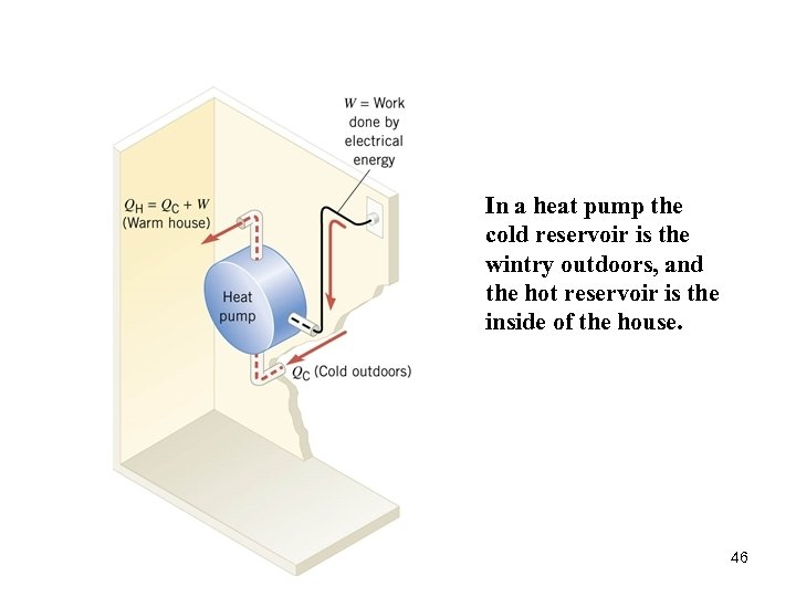 In a heat pump the cold reservoir is the wintry outdoors, and the hot