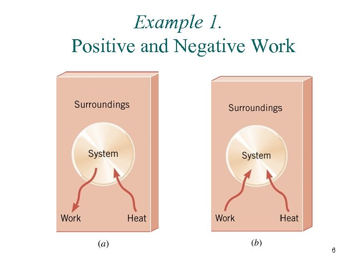 Example 1. Positive and Negative Work 6