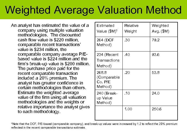 Weighted Average Valuation Method An analyst has estimated the value of a company using